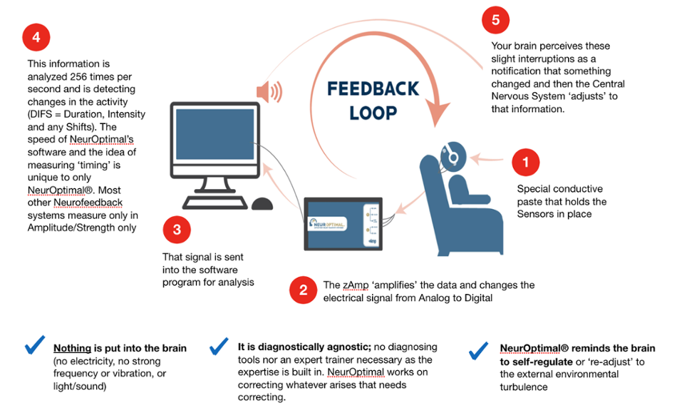 neurofeedback-training-what-happens-in-a-neuroptimal-session-1-1