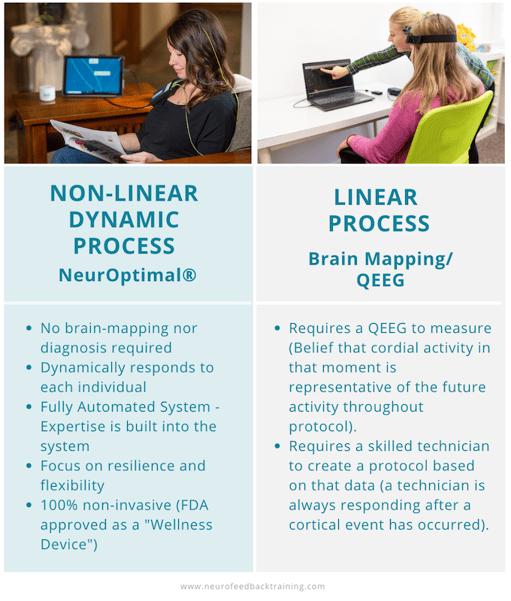 neuroptimal-comparison-of-non-linear-dynamic-process-vs-linear-neurofeedback