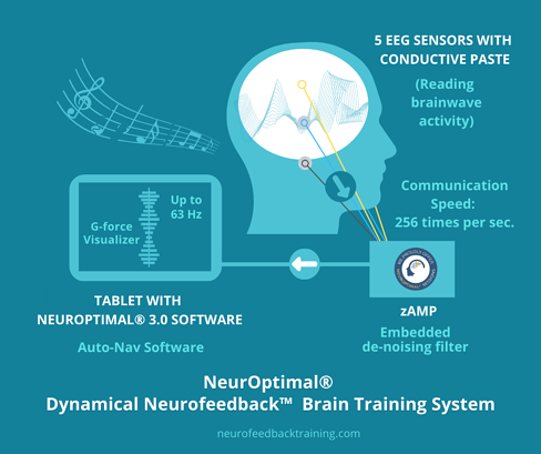 neuroptimal-neurofeedback-system-explained-in-detail-infographic (2)