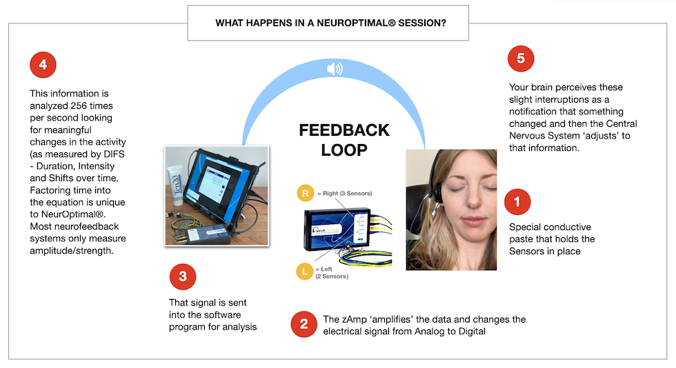 what-happens-in-a-neuroptimal-session-4-steps