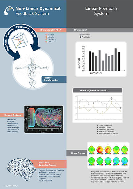 non-linear-vs-linear-neurofeedback-systems-comparison-700px