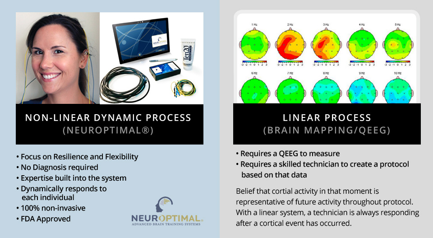 Protocol Neurofeedback vs dynamic neurofeedback comparison