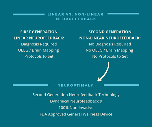 linear-non-linear-neurofeedback-differences-in-technology 5 FAQs about NeurOptimal-chart