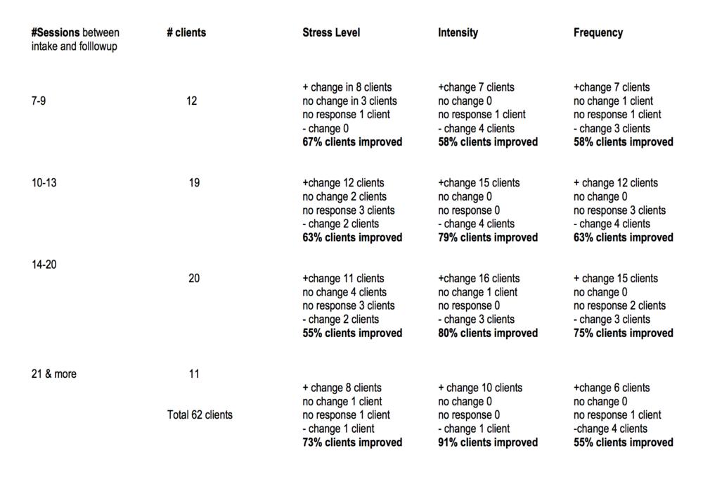 Outcome Analysis 2013 using NeurOptimal® Neurofeedback  ——– A retrospective chart review